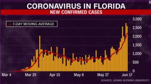 200618095730-coronavirus-model-florida-6-18-vpx-exlarge-169